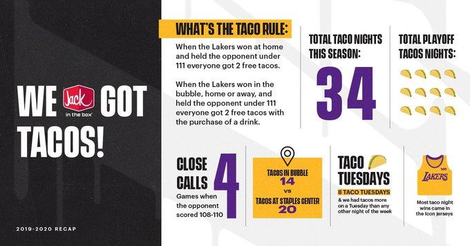 湖人官推晒上赛季数据:那些年我们送出的Taco