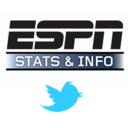 ESPN数据频道
